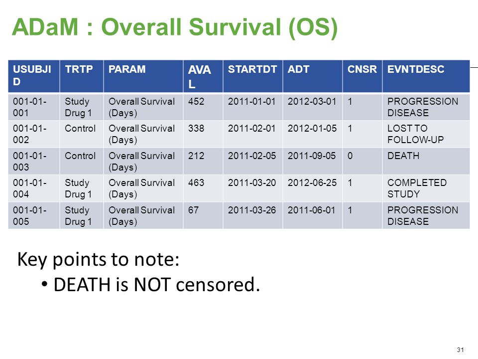 ADaM : Overall Survival (OS) USUBJI D TRTPPARAM AVA L STARTDTADTCNSREVNTDESC 001-01- 001 Study Drug 1 Overall Survival (Days) 4522011-01-012012-03-011