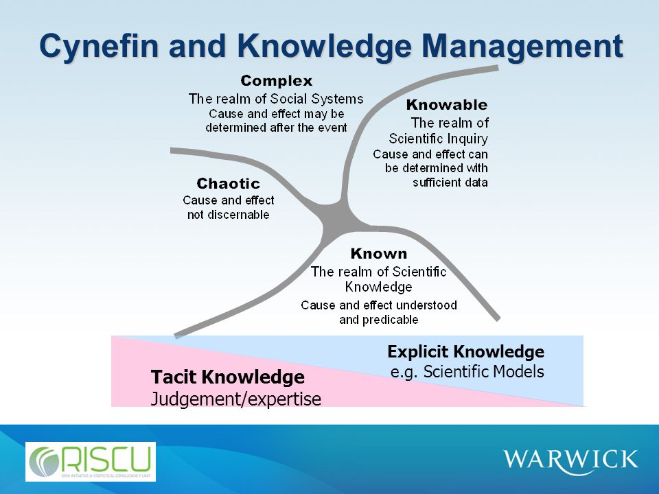 Cynefin and Knowledge Management Tacit Knowledge Judgement/expertise Explicit Knowledge e.g.