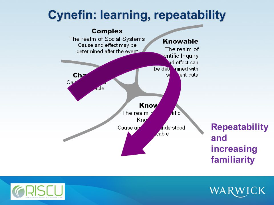 Cynefin: learning, repeatability Repeatability and increasing familiarity