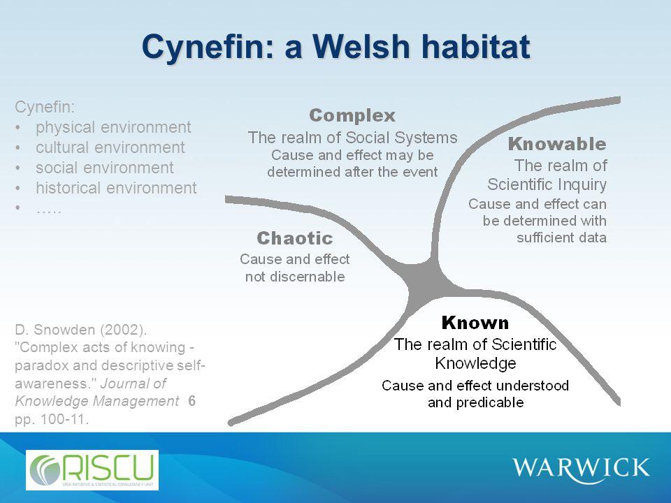 Cynefin: a Welsh habitat D. Snowden (2002).