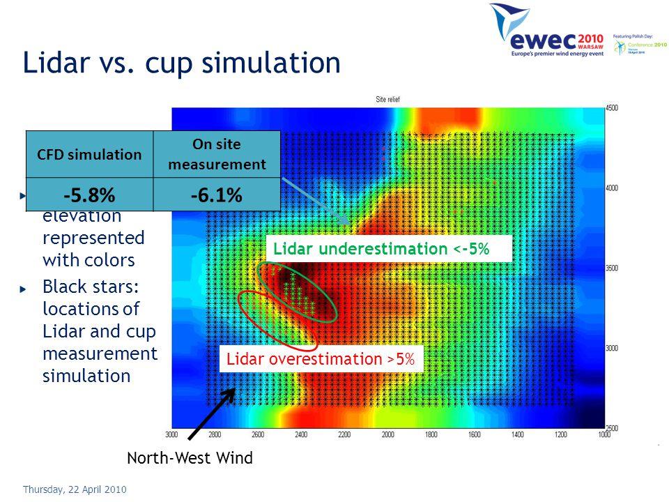 Lidar measurement in complex terrain 10 Thursday, 22 April 2010 Lidar vs. cup simulation Lidar overestimation >5% Lidar underestimation <-5% North-Wes