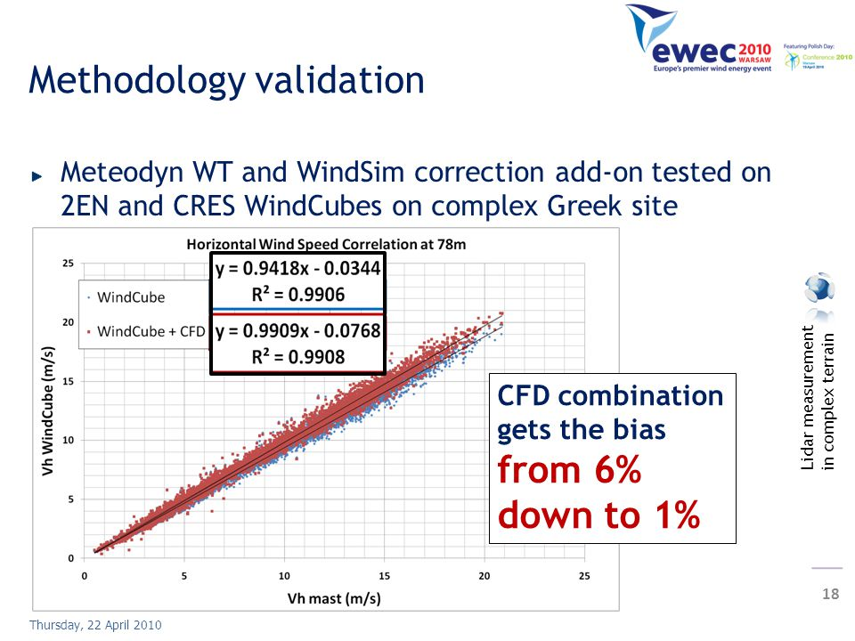 Lidar measurement in complex terrain 18 Thursday, 22 April 2010 Methodology validation Meteodyn WT and WindSim correction add-on tested on 2EN and CRES WindCubes on complex Greek site CFD combination gets the bias from 6% down to 1%