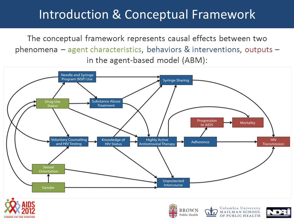 Introduction & Conceptual Framework The conceptual framework represents causal effects between two phenomena – agent characteristics, behaviors & interventions, outputs – in the agent-based model (ABM):
