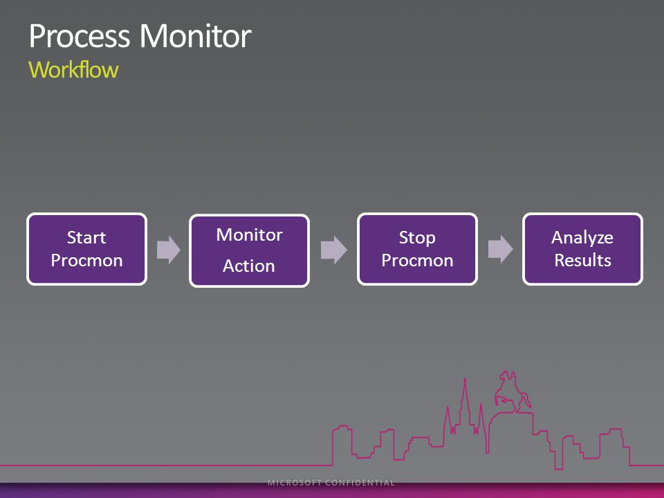 Start Procmon Monitor Action Stop Procmon Analyze Results