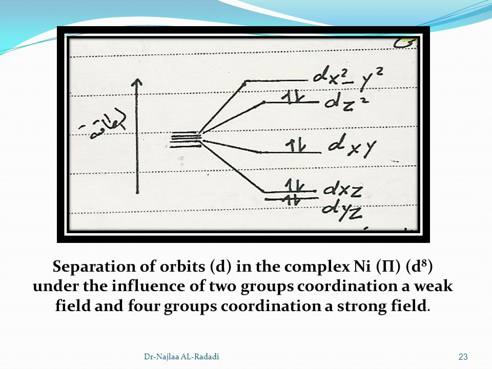 Dr-Najlaa AL-Radadi23 Separation of orbits (d) in the complex Ni (П) (d 8 ) under the influence of two groups coordination a weak field and four group