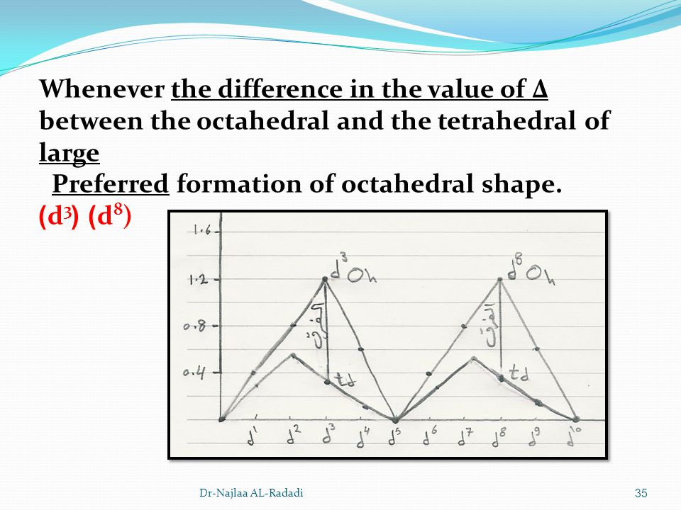 Dr-Najlaa AL-Radadi35 Whenever the difference in the value of Δ between the octahedral and the tetrahedral of large Preferred formation of octahedral