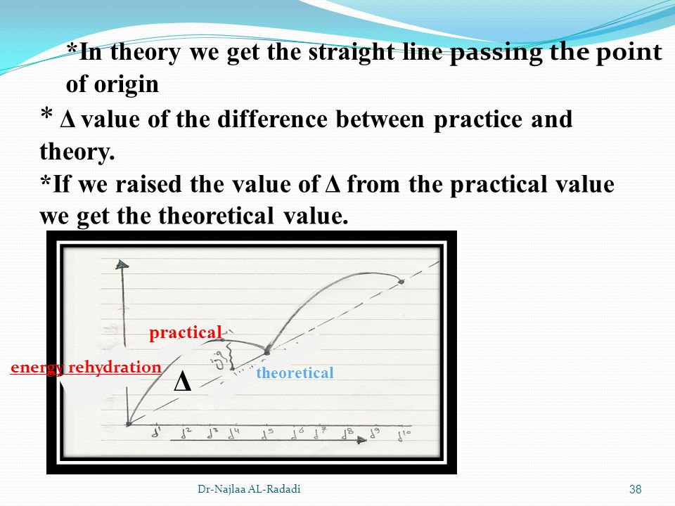 Dr-Najlaa AL-Radadi38 *In theory we get the straight line passing the point of origin * Δ value of the difference between practice and theory. *If we