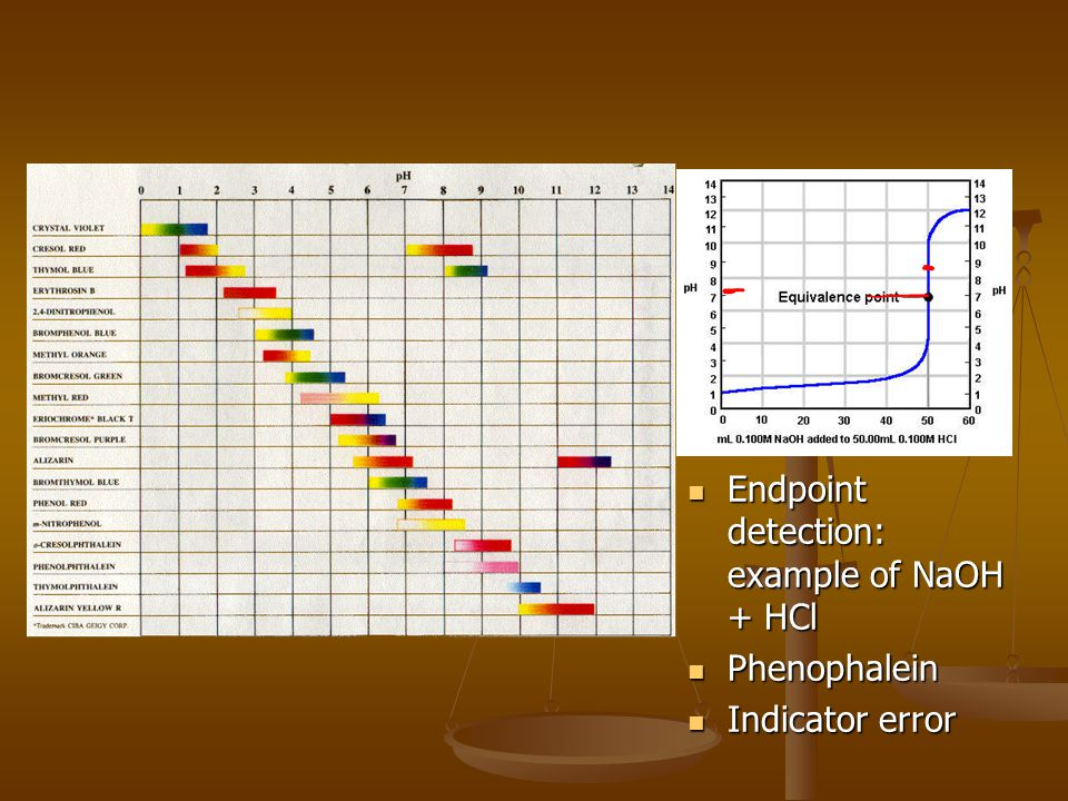 Endpoint detection: example of NaOH + HCl Phenophalein Indicator error