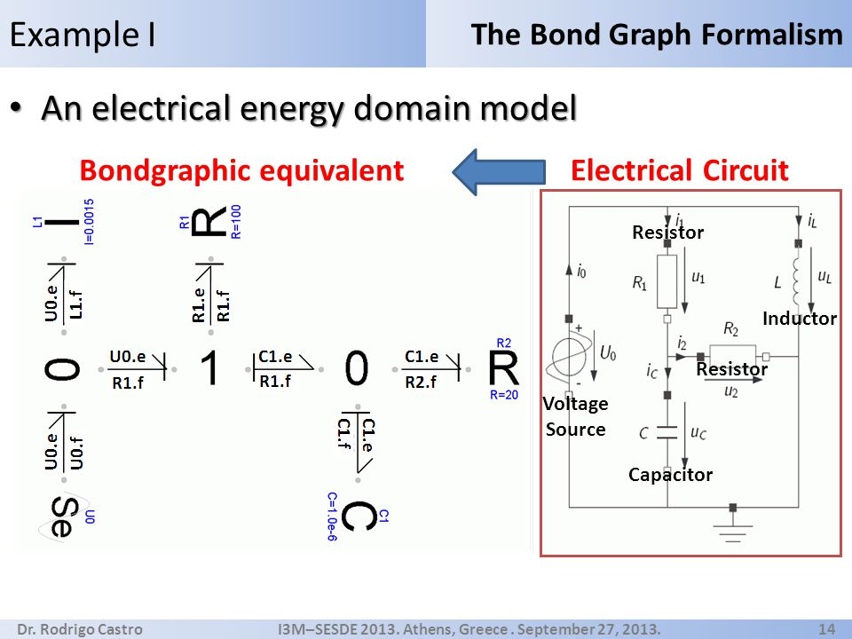 Dr. Rodrigo Castro I3M–SESDE 2013. Athens, Greece. September 27, 2013. 14 An electrical energy domain model An electrical energy domain model Example