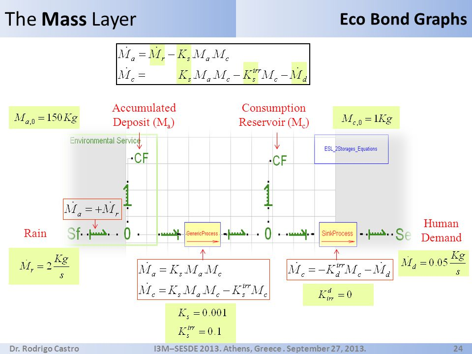 Dr. Rodrigo Castro I3M–SESDE 2013. Athens, Greece. September 27, 2013. 24 The Mass Layer Eco Bond Graphs Rain Accumulated Deposit (M a ) Consumption R