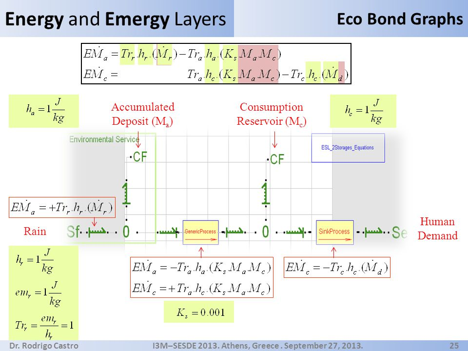 Dr. Rodrigo Castro I3M–SESDE 2013. Athens, Greece. September 27, 2013. 25 Energy and Emergy Layers Eco Bond Graphs Rain Accumulated Deposit (M a ) Con