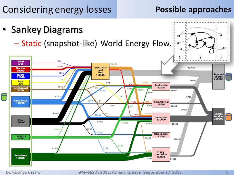 Dr. Rodrigo Castro I3M–SESDE 2013. Athens, Greece. September 27, 2013. 5 Sankey Diagrams Sankey Diagrams – Static (snapshot-like) World Energy Flow. C