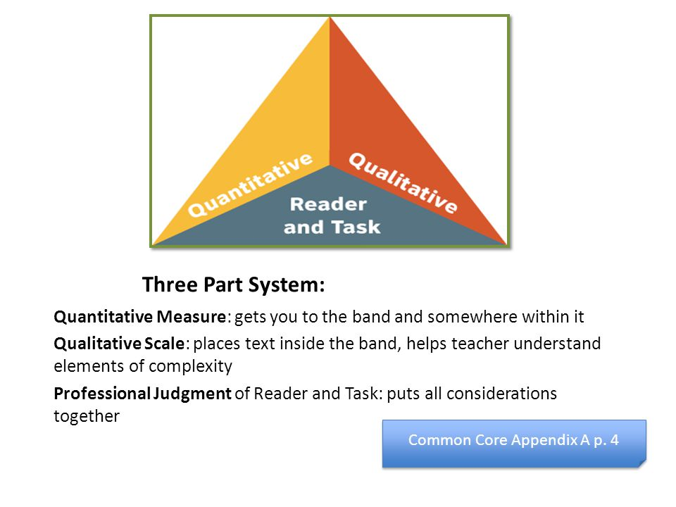 Three Part System: Quantitative Measure: gets you to the band and somewhere within it Qualitative Scale: places text inside the band, helps teacher understand elements of complexity Professional Judgment of Reader and Task: puts all considerations together Common Core Appendix A p.