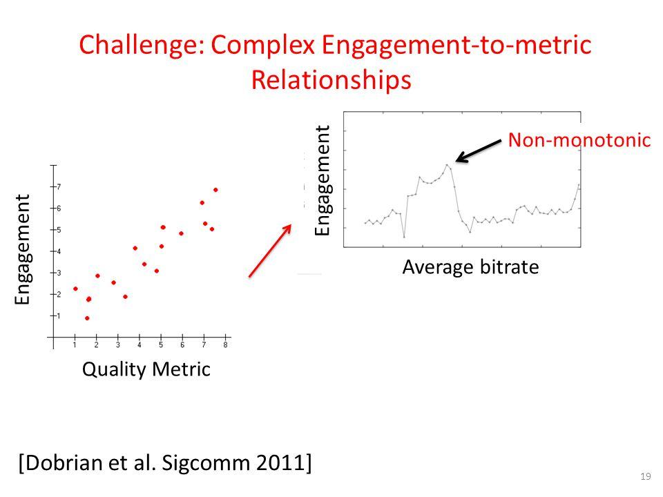 [Dobrian et al. Sigcomm 2011] 19 Challenge: Complex Engagement-to-metric Relationships Engagement Quality Metric Non-monotonic Engagement Average bitr