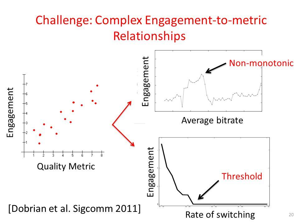 [Dobrian et al. Sigcomm 2011] 20 Challenge: Complex Engagement-to-metric Relationships Engagement Quality Metric Non-monotonic Engagement Average bitr