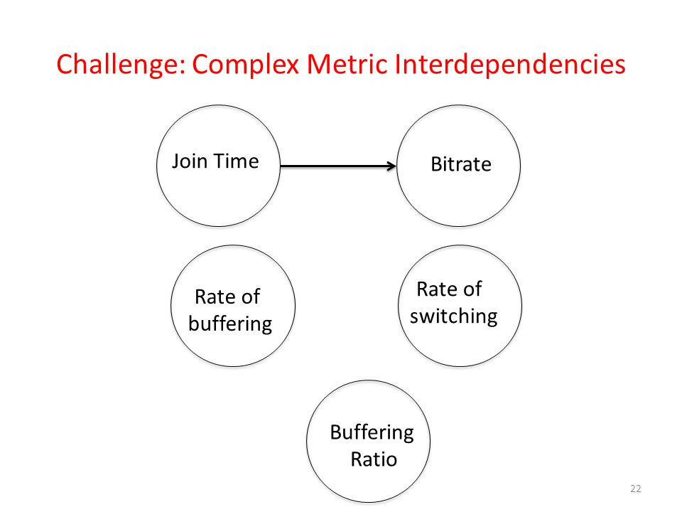 Challenge: Complex Metric Interdependencies 22 Join Time Bitrate Rate of buffering Rate of switching Buffering Ratio