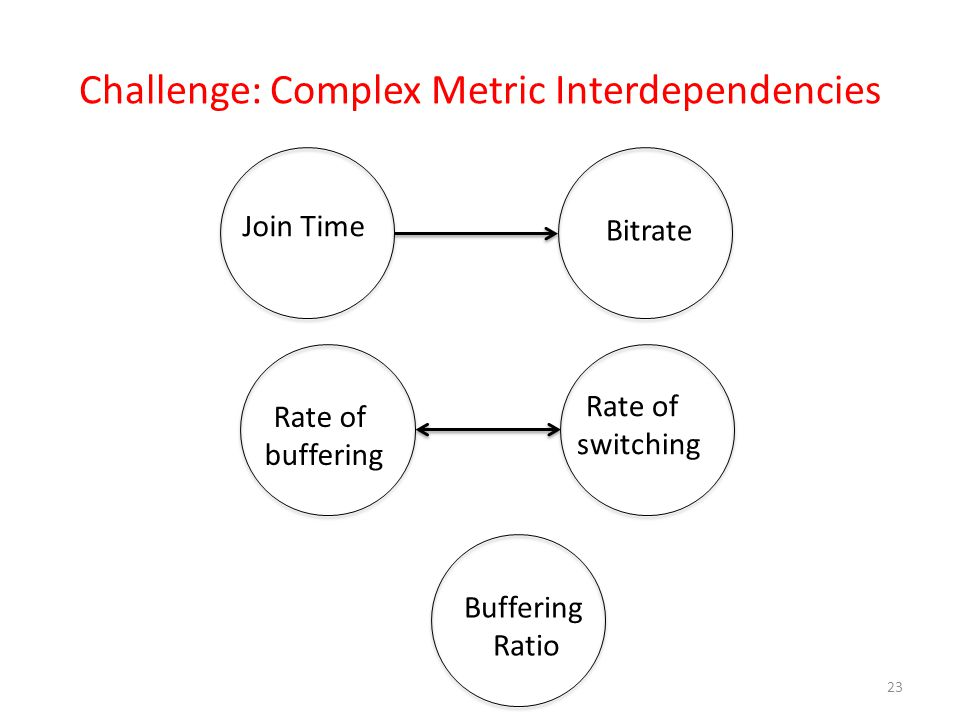 Challenge: Complex Metric Interdependencies 23 Join Time Rate of buffering Rate of switching Buffering Ratio Bitrate