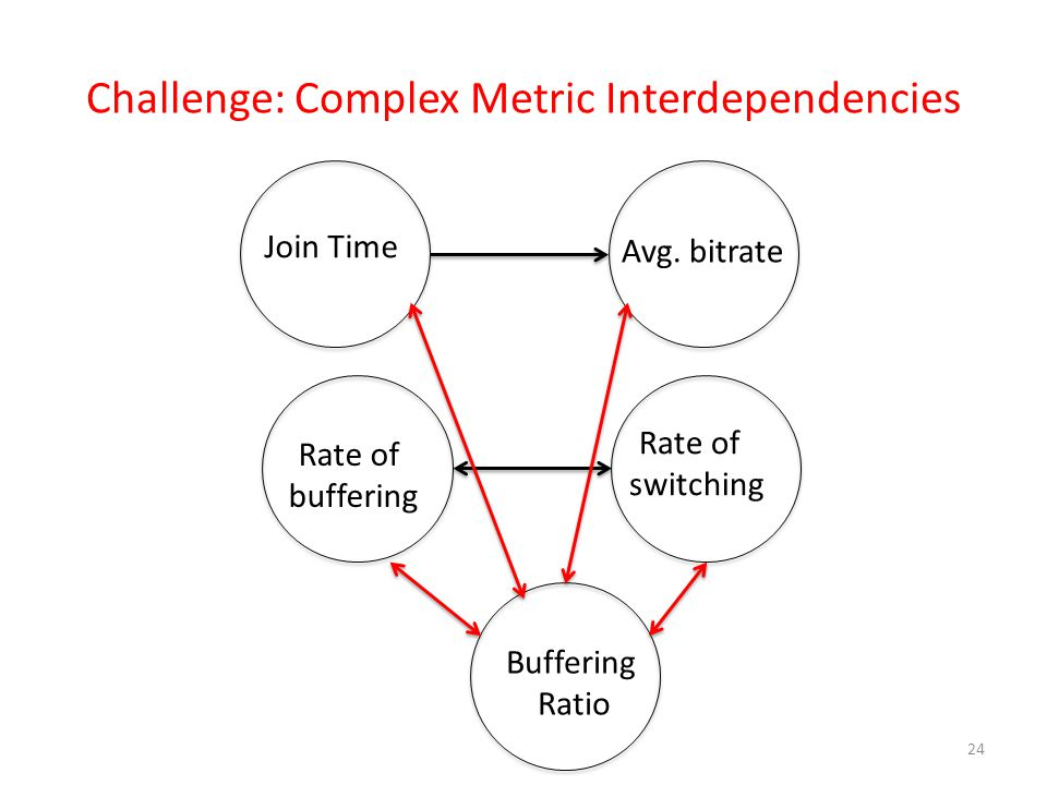 Challenge: Complex Metric Interdependencies 24 Join Time Avg. bitrate Rate of buffering Rate of switching Buffering Ratio