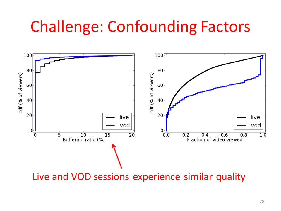 Challenge: Confounding Factors 28 Live and VOD sessions experience similar quality