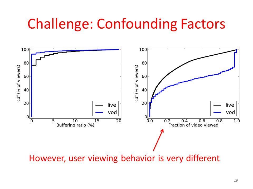 Challenge: Confounding Factors 29 However, user viewing behavior is very different