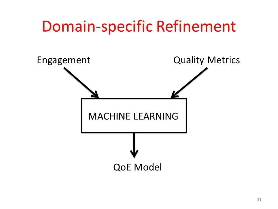 Domain-specific Refinement 31 MACHINE LEARNING EngagementQuality Metrics QoE Model