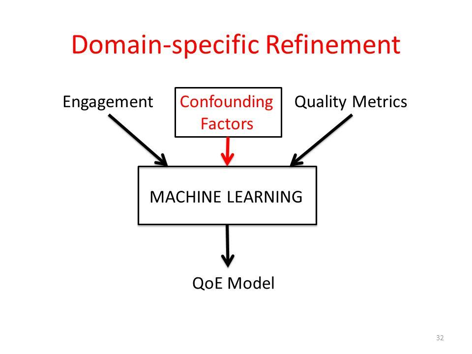 Domain-specific Refinement 32 MACHINE LEARNING EngagementQuality Metrics QoE Model Confounding Factors