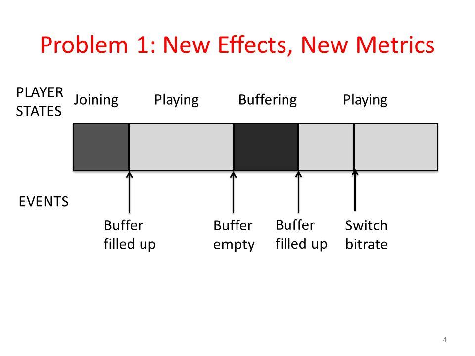 Problem 1: New Effects, New Metrics 4 PLAYER STATES EVENTS JoiningPlayingBufferingPlaying Buffer filled up Buffer empty Buffer filled up Switch bitrat