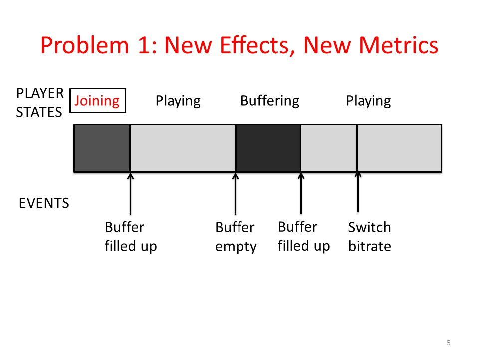 Problem 1: New Effects, New Metrics 5 PLAYER STATES EVENTS Joining PlayingBufferingPlaying Buffer filled up Buffer empty Buffer filled up Switch bitra