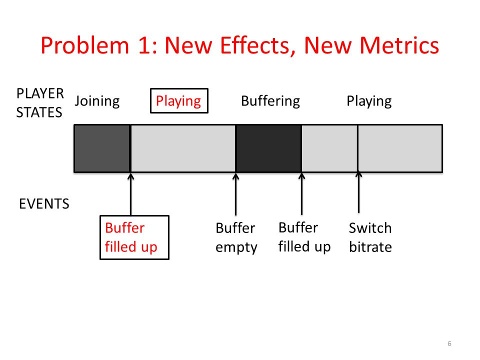 Problem 1: New Effects, New Metrics 6 PLAYER STATES EVENTS Joining Playing BufferingPlaying Buffer filled up Buffer empty Buffer filled up Switch bitr