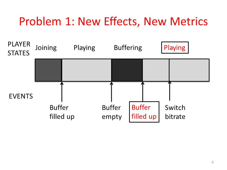 Problem 1: New Effects, New Metrics 8 PLAYER STATES EVENTS JoiningPlayingBuffering Playing Buffer filled up Buffer empty Buffer filled up Switch bitra