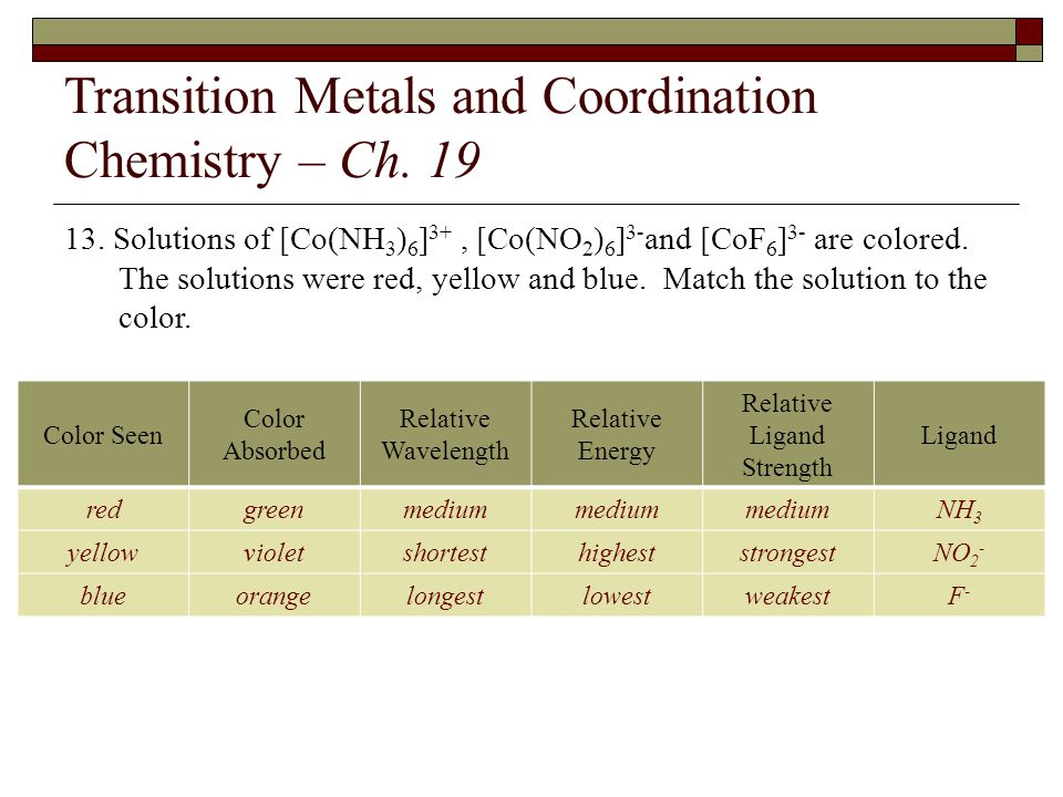 Transition Metals and Coordination Chemistry – Ch. 19 13. Solutions of [Co(NH 3 ) 6 ] 3+, [Co(NO 2 ) 6 ] 3- and [CoF 6 ] 3- are colored. The solutions