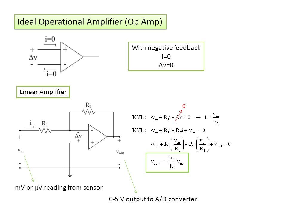 Ideal Operational Amplifier (Op Amp) With negative feedback i=0 Δv=0 Linear Amplifier 0 mV or μV reading from sensor 0-5 V output to A/D converter
