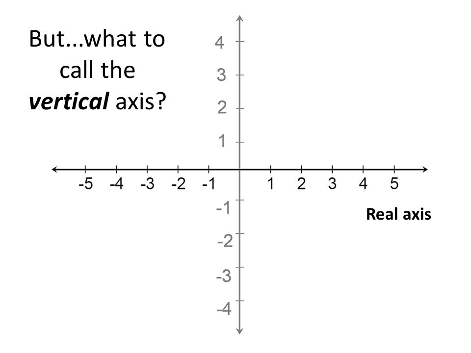 But...what to call the vertical axis Real axis