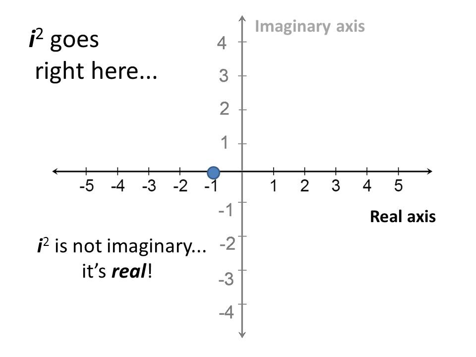 Real axis Imaginary axis i 2 goes right here... i 2 is not imaginary... its real!