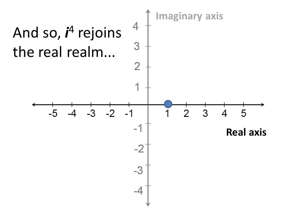 Real axis Imaginary axis And so, i 4 rejoins the real realm...