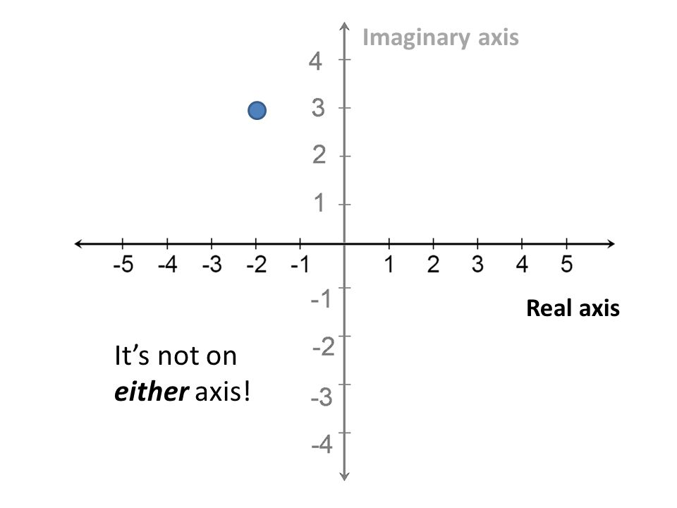 Real axis Imaginary axis Its not on either axis!