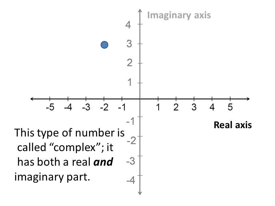 Real axis Imaginary axis This type of number is called complex; it has both a real and imaginary part.