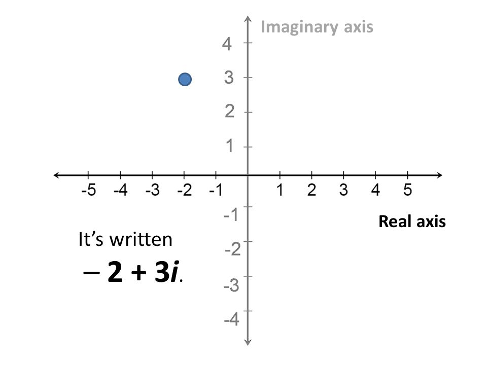 Real axis Imaginary axis Its written – 2 + 3i.