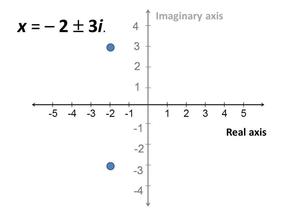 Real axis Imaginary axis x = – 2 3i.