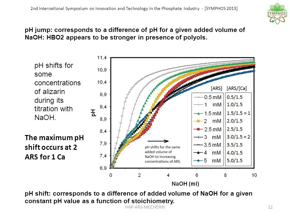 2nd International Symposium on Innovation and Technology in the Phosphate Industry - [SYMPHOS 2013] pH shifts for some concentrations of alizarin during its titration with NaOH.