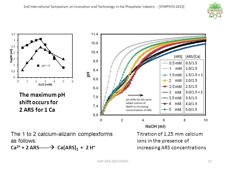 2nd International Symposium on Innovation and Technology in the Phosphate Industry - [SYMPHOS 2013] The maximum pH shift occurs for 2 ARS for 1 Ca Titration of 1.25 mm calcium ions in the presence of increasing ARS concentrations The 1 to 2 calcium-alizarin complexforms as follows: Ca 2+ + 2 ARS------ Ca(ARS) 2 + 2 H + 13HAP-ARS-MECHERRI