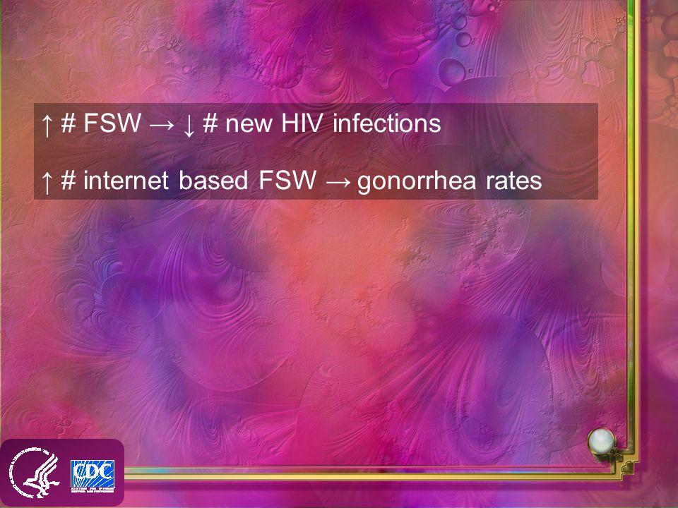 # FSW # new HIV infections # internet based FSW gonorrhea rates