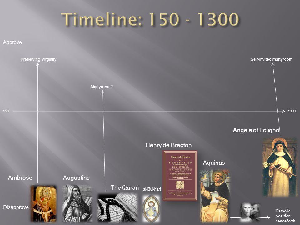 al-Bukhari 150 Approve Disapprove 1300 Ambrose Preserving Virginity Augustine Martyrdom.