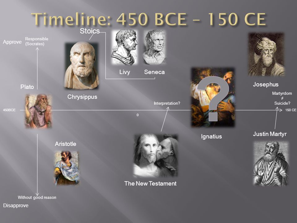 450BCE Plato Approve Disapprove Responsible (Socrates) Without good reason Aristotle Chrysippus 0 LivySeneca Stoics Ignatius Josephus Interpretation.