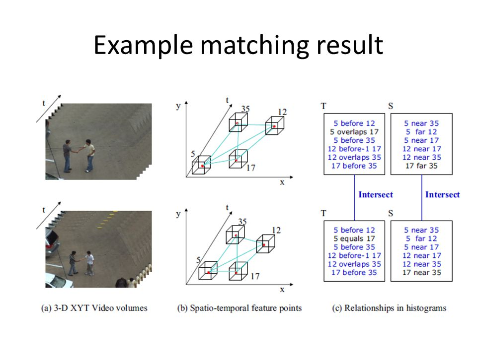 Example matching result