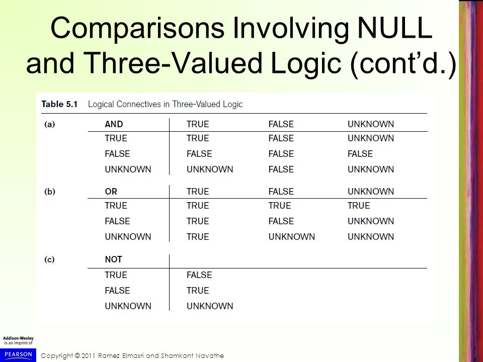 Copyright © 2011 Ramez Elmasri and Shamkant Navathe Comparisons Involving NULL and Three-Valued Logic (contd.)