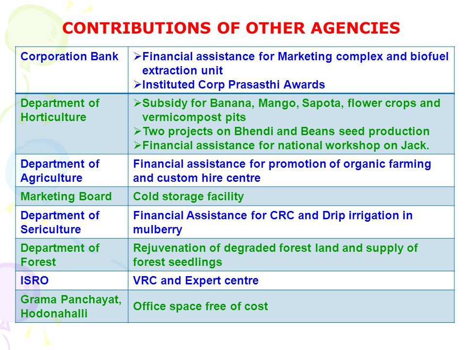 CONTRIBUTIONS OF OTHER AGENCIES Corporation Bank Financial assistance for Marketing complex and biofuel extraction unit Instituted Corp Prasasthi Awards Department of Horticulture Subsidy for Banana, Mango, Sapota, flower crops and vermicompost pits Two projects on Bhendi and Beans seed production Financial assistance for national workshop on Jack.