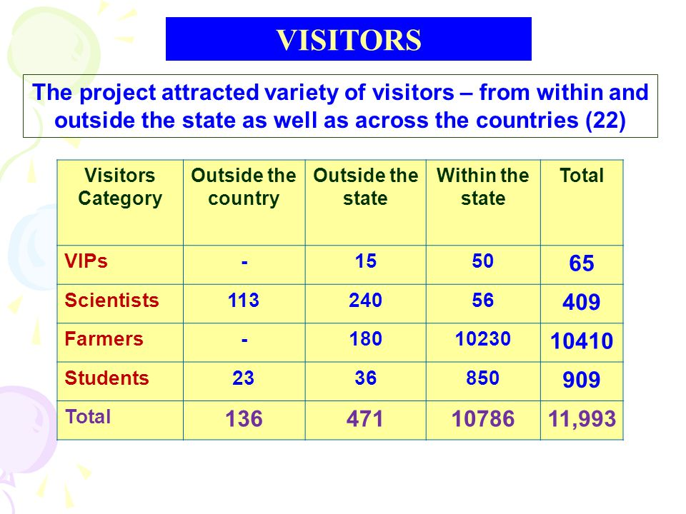 The project attracted variety of visitors – from within and outside the state as well as across the countries (22) Visitors Category Outside the country Outside the state Within the state Total VIPs-1550 65 Scientists11324056 409 Farmers-18010230 10410 Students2336850 909 Total 1364711078611,993 VISITORS