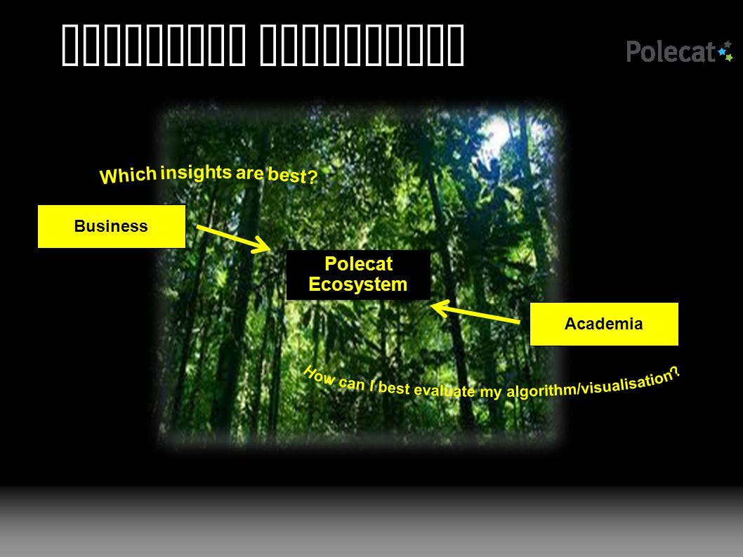 Polecat Ecosystem Polecat Ecosystem Business Academia