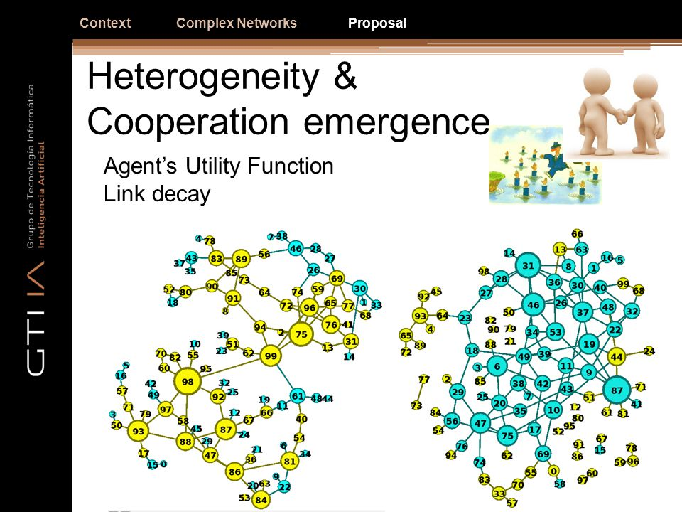 Heterogeneity & Cooperation emergence ContextComplex NetworksProposal Agents Utility Function Link decay